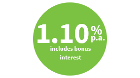 1.10%-p.a.-includes-bonus-interest